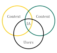 Graphic - 3 circles with the words Context, Content and Users