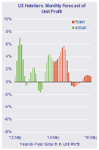 Graph - U.S. Hotels Monthly Forecast of Unit Profit