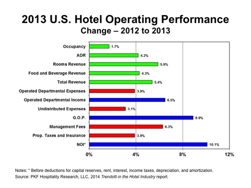 Graph - 2013 U.S. Hotel Operating Performance