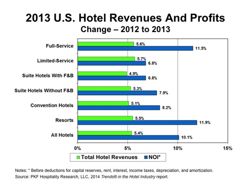 Graph - 2013 U.S. Hotel Revenues and Profits