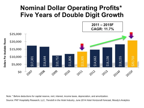 Graph - U.S. Hotel Nominal Dollar Operating Profits