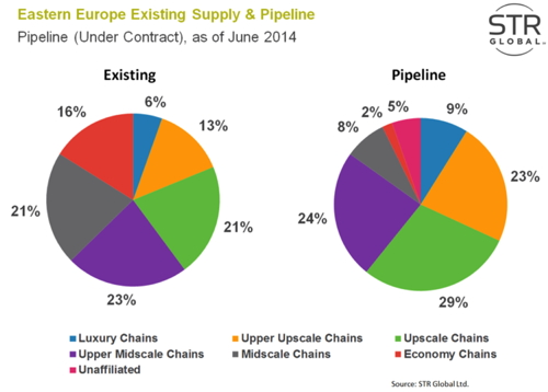 Chart - Eastern Europe Hotel Existing Supply and Development Pipeline