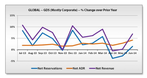 Graph - Global Hotel GDS Bookings