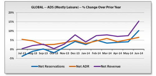 Graph - Global Hotel ADS Bookings