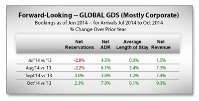 Graph - Global Hotel GDS Bookings - Forward-Looking