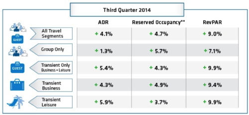 Table - Hotel Booking Trends Third Quarter 2014