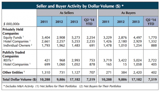 Table - U.S. Hotel transactions - Seller and buyer activity by dollar volume