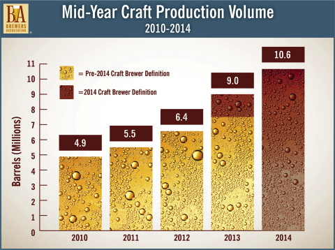 Graph - Mid-year craft production production volume growth from 2010-2014.