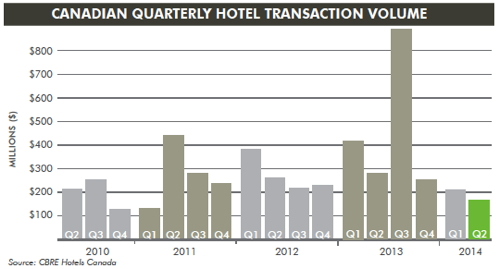 Graph - Canadian Hotel Investment Trends - Q2 2014