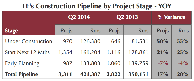 Table - U.S. Hotel Construction Pipeline Q2 2014