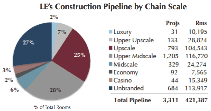 Pie Chart - U.S. hotel construction pipeline - chain scale