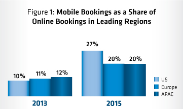 Graph - Share of mobile hotel reservations