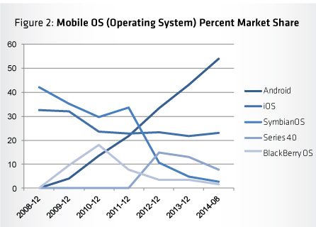 Graph - Mobile OS Percentage Market Share