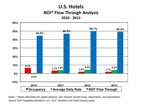 Graph - U.S. Hotels NOI Flow Through Analysis 2010 - 2013