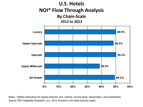 Graph - U.S. Hotels NOI Flow Through Analysis 2012 - 2013