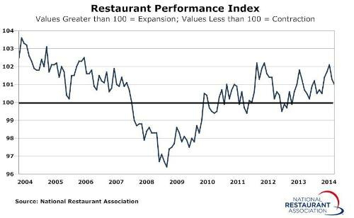 Graph - U.S. Restaurant Performance Index July 2014