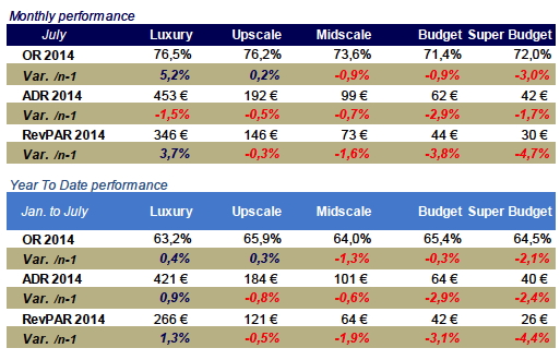 Table - French Hotel Industry Performance July 2014