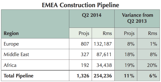Table - EMEA Hotel Construction Pipeline