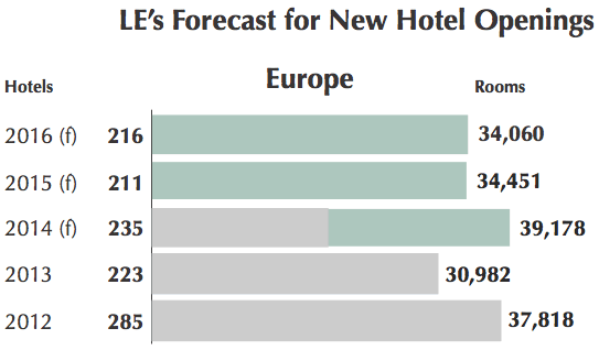 Graph - Forecast for new hotel openings in Europe