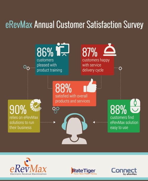 Infographic from eRevMax customer survey