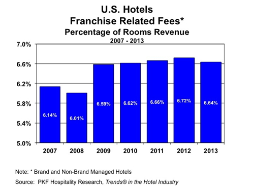 Graph - U.S. Hotels Franchise Related Fees