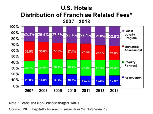 Graph - U.S. Distribution of Hotels Franchise Related Fees 2007 - 2013