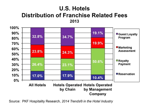 Graph - U.S. Distribution of Hotels Franchise Related Fees 2013