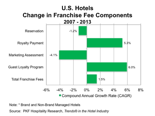 Graph - U.S. Hotels Change in Franchise Fee Components 2007 - 2013