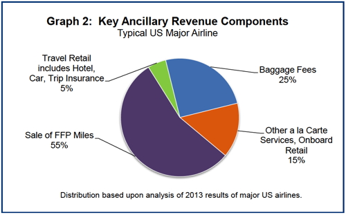 Airline Ancillary Revenue Projected To Be 49 9 Billion