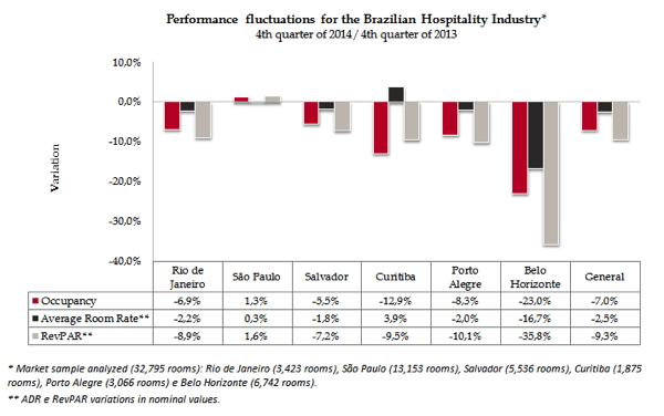 Graph - Fluctuation for the Brazilian Hospitality Industry Q4 2014