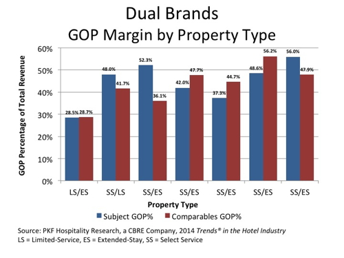 Graph - Dual Branded Hotels - GOP Margin by Property Type