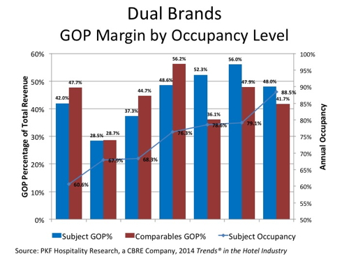 Graph - Dual Branded Hotels - GOP Margin by Occupancy Levels