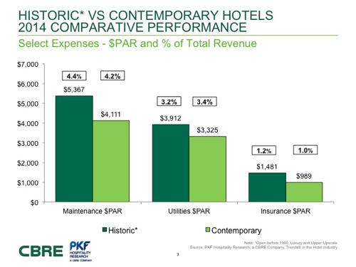 Graph - Historic vs Contemporary Hotel Performance