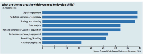 Graph - What are the top areas in which you need to develop skills