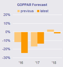 Graph - Dubai GOPPAR Forecast