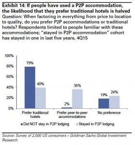 Graph - Likelihood of P2P accommodation usage