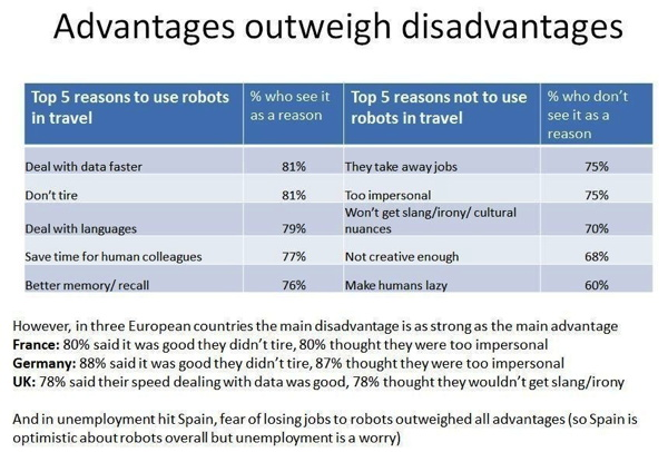 Table - Advantages of use of robots in travel