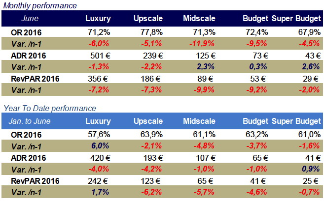Table - French Hotel Industry Performance June 2016