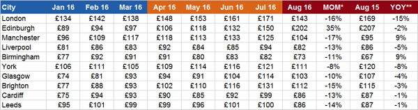 Table UK hotel prices 2016