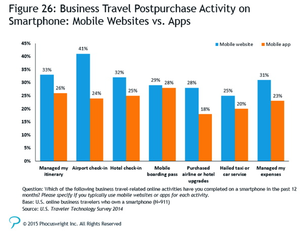 Graph - Business Travel Postpurchase