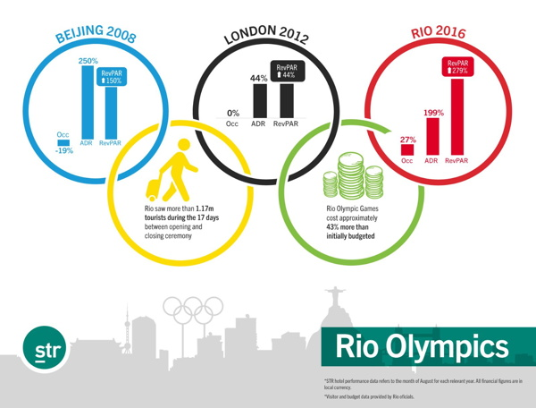 Infographic - Hotel Performance for Olympic Host Cities