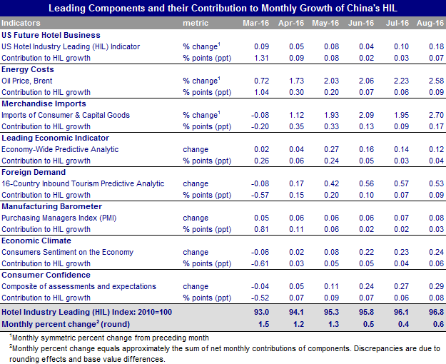 Table - China Hotel Industry Report