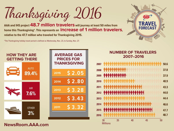 Infographic - Thanksgiving Travel