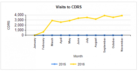 Graph - Visits to CDRS