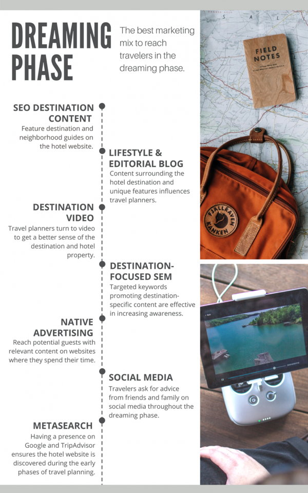Infographic - Dreaming Phase of the Travel Planning Journey