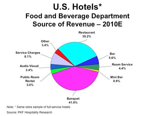 Us casino revenue 2018