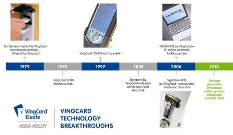 Vingcard hotel card System Manual
