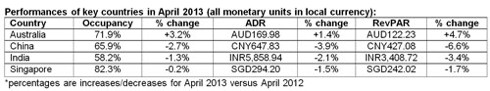 Hotel Industry in the Asia Pacific Region Reports Negative Results For April 2013
