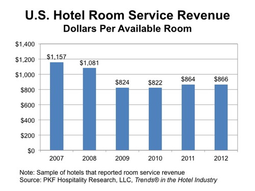 Hotel Room Serve - The Numbers - Dollars Per Available Room