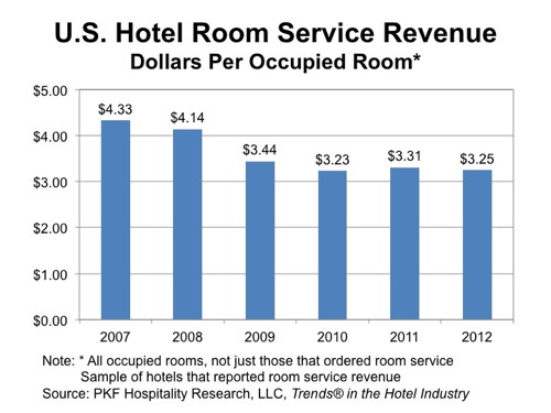 Hotel Room Serve - The Numbers - Dollars Per Occupied Room